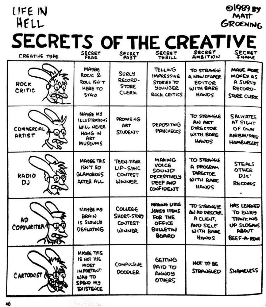 The Secrets of the Creative