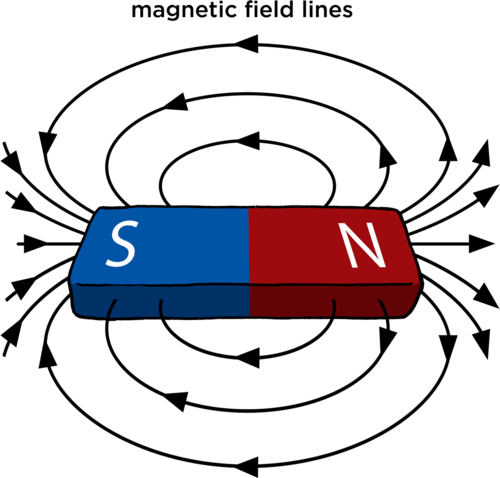 Magnetic! Who KNEW!