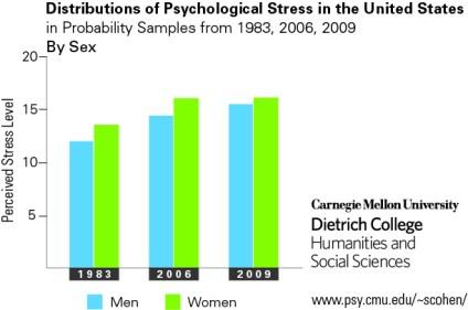 Stress chart_sex_web