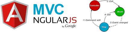 AngularJS — MVC архитектура