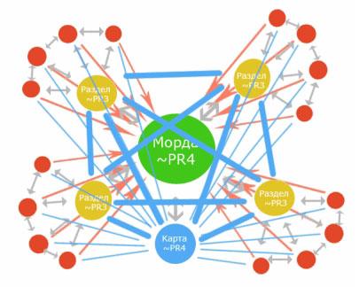 Как создать сеть сателлитов? Схемы перелинковки сателитов