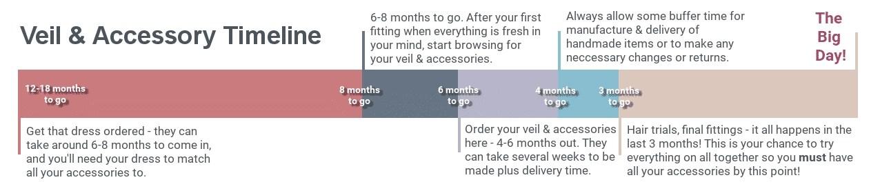 wedding veil ordering timeline guide