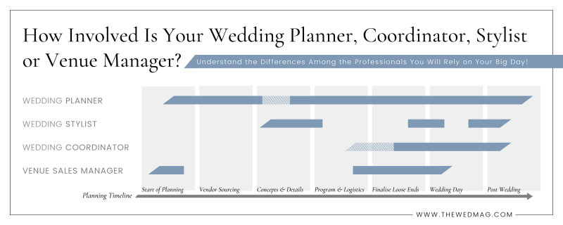 Differences of Wedding Planner, Coordinator, Stylist and Venue Manager