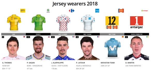 Le Tour 2018 Winners