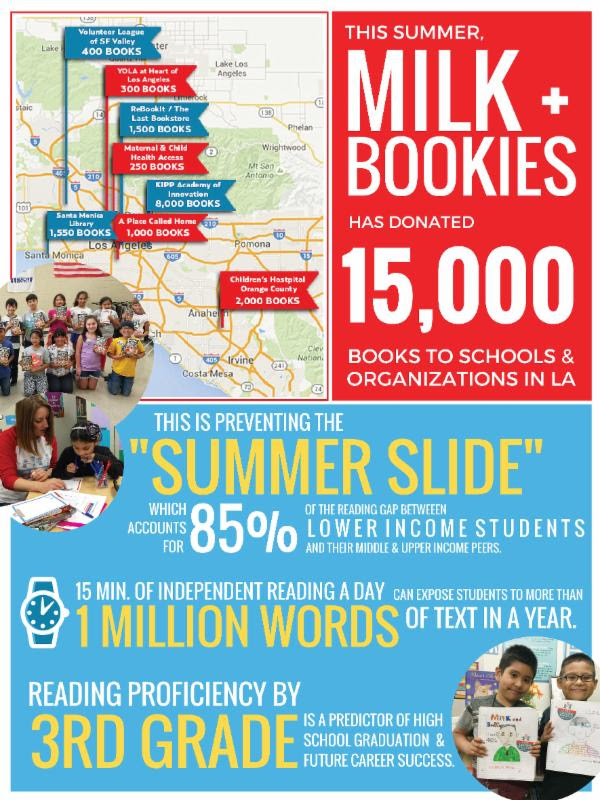 help avoid the summer slide by donating to milk and bookies