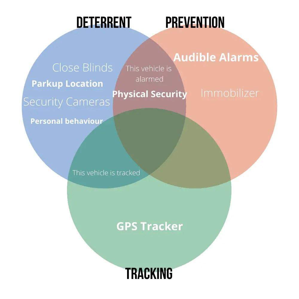 motorhome security essentials