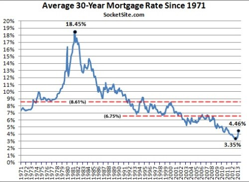 1971 to 2013 Graph 30 Year Mortgage Rates