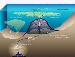 Huge Asphalt Volcanoes Discovered Off California