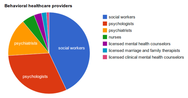by the numbers largest behavioral health providers - 671×351