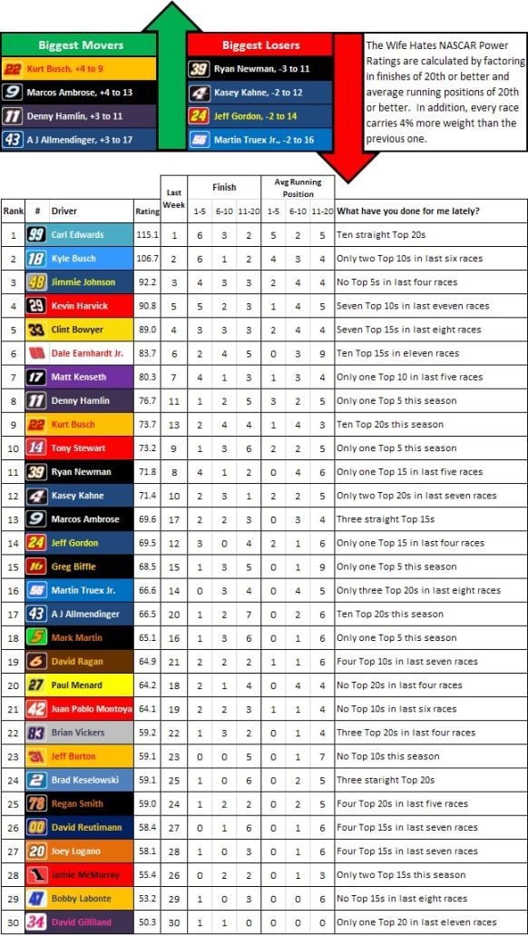 the-wife-hates-nascar-power-rankings-after-week-12