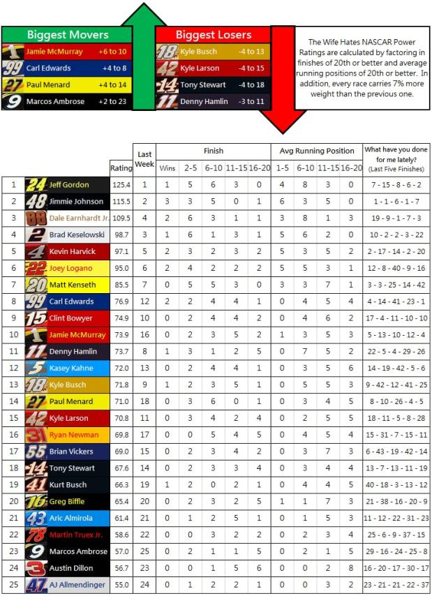 the-wife-hates-nascar-power-rankings-week-16-2014