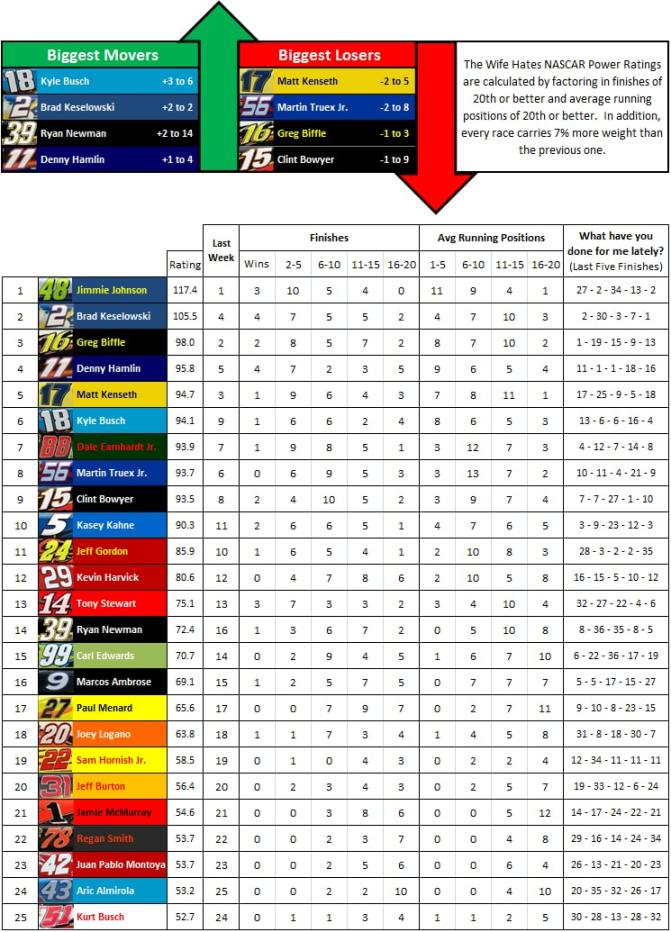 the-wife-hates-sports-nascar-power-rankings-week-27-2012