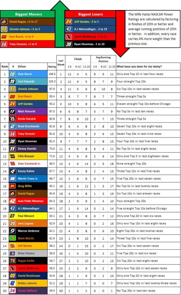 the-wife-hates-sports-nascar-power-rankings-week-27