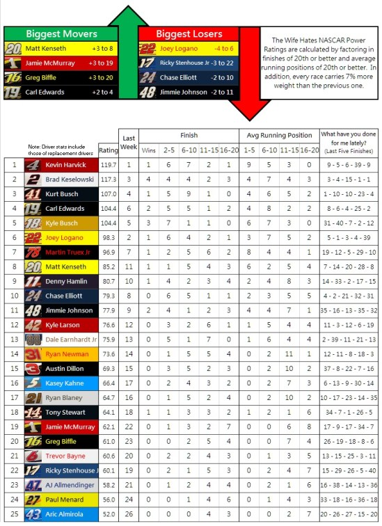 the-wife-hates-nascar-power-rankings-week-18-2016