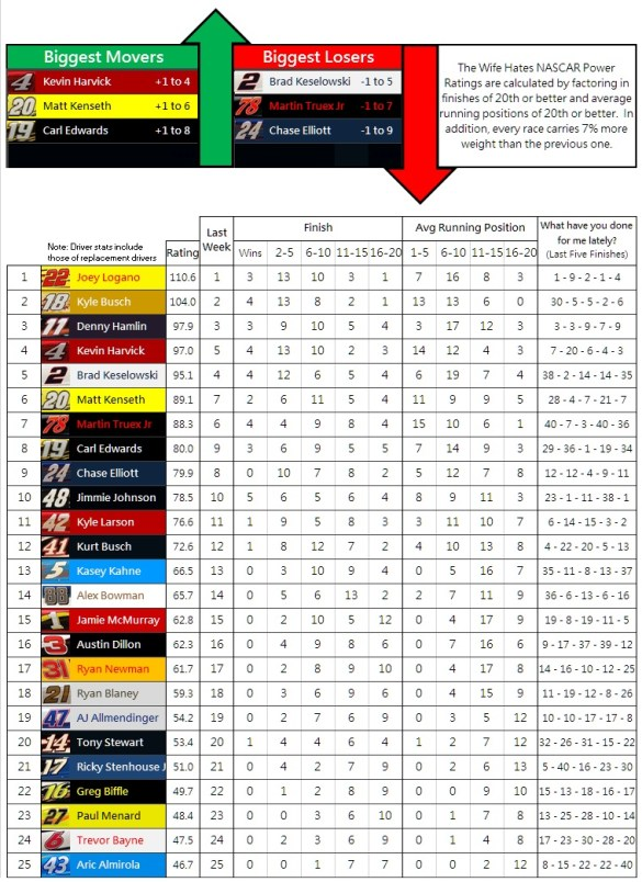 the-wife-hates-nascar-power-rankings-week-36-2016
