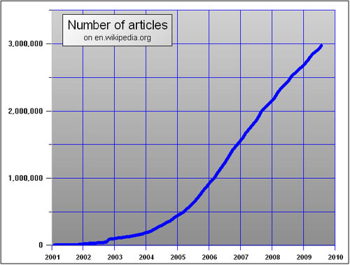 wiki-article-growth