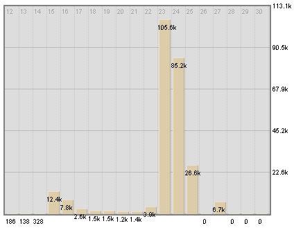 Snapshot of traffic to Wikipedia article about David Petraeus, June 2010.