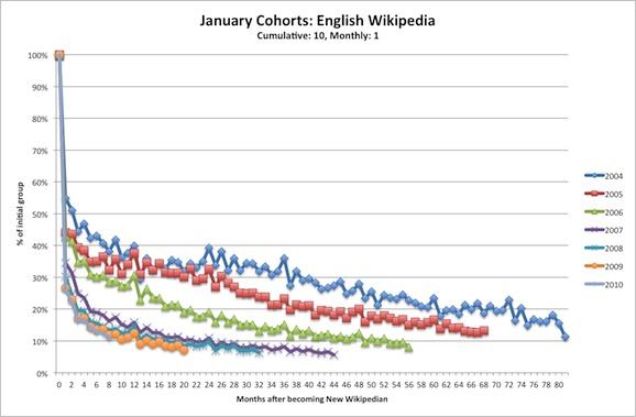 Future of Wikipedia The Wikipedian
