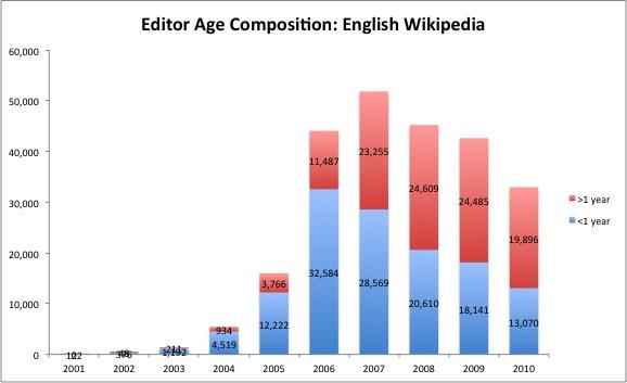 q desire 2011 wikipedia