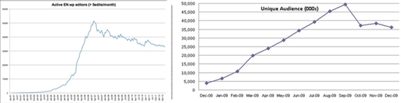 Growth and decline: Wikipedia editors at left; Twitter audience at right.