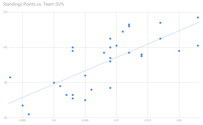 points vs sv%