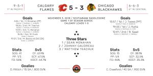 NHL Boxscore for Chicago Blackhawks at Calgary Flames. Final Score: 5-3 Calgary. November 3, 2018.