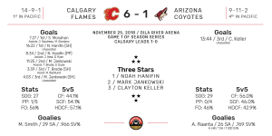NHL Boxscore for Arizona Coyotes vs Calgary Flames. Final Score: 6-1 Calgary. November 25, 2018.