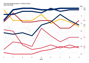 The Win Column NHL Power Rankings data visualization for the Atlantic Division from Weeks 1 through 9.