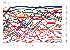 The Win Column NHL Power Rankings data visualisation league overview from Weeks 1 through 9.