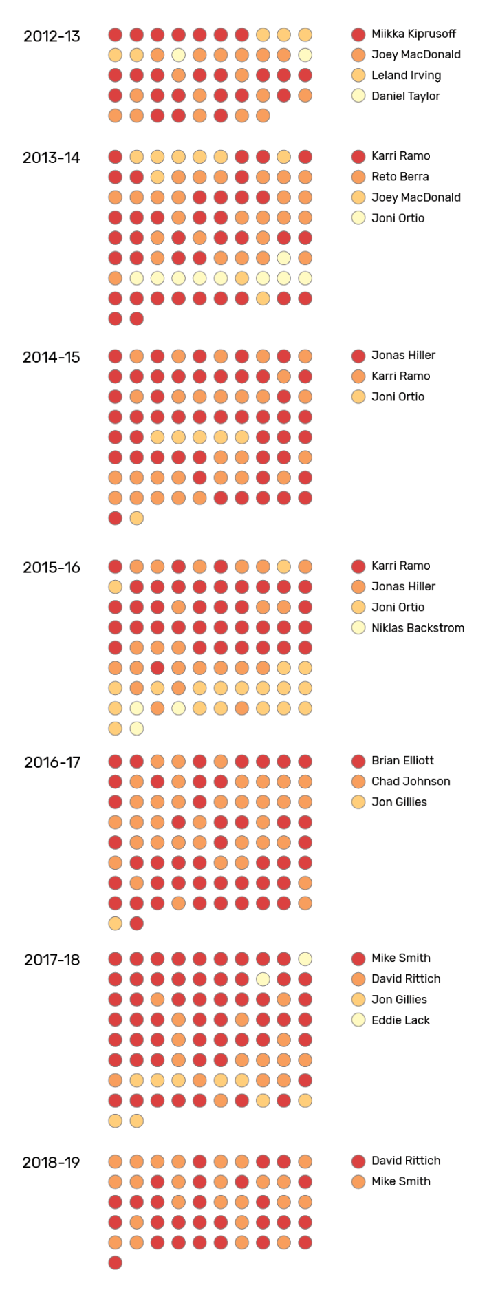Games started by Calgary Flames goaltenders from 2012-13 through to 2018-19.