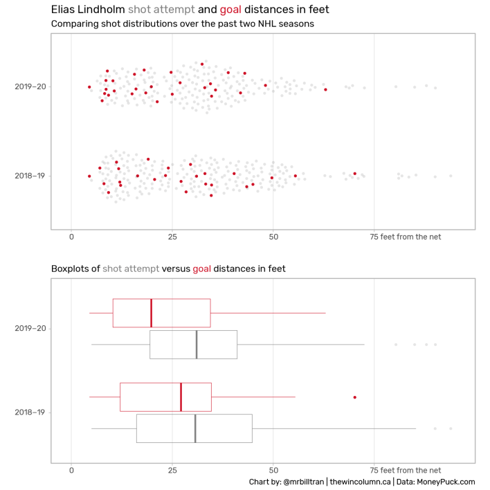 Beeswarm and boxplots of Elias Lindholm's (Calgary Flames) shot and goal distributions from 2018-19 and 2019-20.