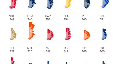 2021 NHL Point Share Shells data visualisation, three month update (games played up to April 13, 2021). The Colorado Avalanche are shown leading the league in cumulative points scored by roster players. The visualisation compares all 31 teams in descending order of cumulative points.