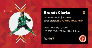 """Brandt Clarke 2021 Draft Profile Card. Centre. HC Nove Zamky (Slovakia). 2021 Stats: 26 Games Played, 5 Goals, 10 Assists, 15 Points. Date of Birth: February 9, 2003. Height: 6'2"""". Weight: 190 pounds. Right shot. Draft Rank: 7."""
