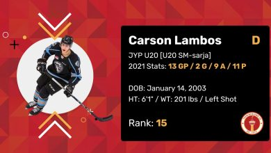 """Carson Lambos 2021 Draft Profile Card. Defenceman. JYP U20 (U20 SM-sarja). 2021 Stats: 13 Games Played, 2 Goals, 9 Assists, 11 Points. Date of Birth: January 14, 2003. Height: 6'1"""". Weight: 201 pounds. Left shot. Draft Rank: 15."""