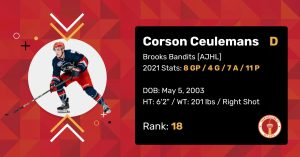 """Corson Ceulemans 2021 Draft Profile Card. Defenceman. Brooks Bandits (AJHL). 2021 Stats: 8 Games Played, 4 Goals, 7 Assists, 11 Points. Date of Birth: May 5, 2003. Height: 6'2"""". Weight: 201 pounds. Right shot. Draft Rank: 18."""