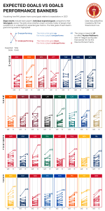 Data visualisation showing slope charts of individual expected goals to actual goals for every NHL player during the 2020-21 season grouped by team. Auston Matthews of the Toronto Maple Leafs put up 25.73 expected goals and 41 actual goals at all situations, both metrics leading the league.