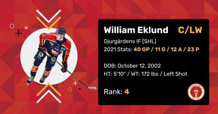 """William Eklund 2021 Draft Profile Card. Centre/Left Wing. Djurgårdens IF (SHL). 2021 Stats: 40 Games Played, 11 Goals, 12 Assists, 23 Points. Date of Birth: October 12, 2002. Height: 5'10"""". Weight: 172 pounds. Left shot. Draft Rank: 4."""