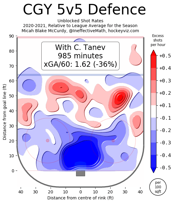 Chris Tanev, Calgary Flames, 2021 5v5 Shot Locations Against. In 985 minutes with Chris Tanev on the ice, the Flames had an expected goals against rate per 60 minutes of 1.62, which is 36% less goals against compared to the league-average rate. Chart from HockeyViz.com.