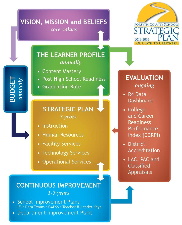 Samples Of Strategic Plans