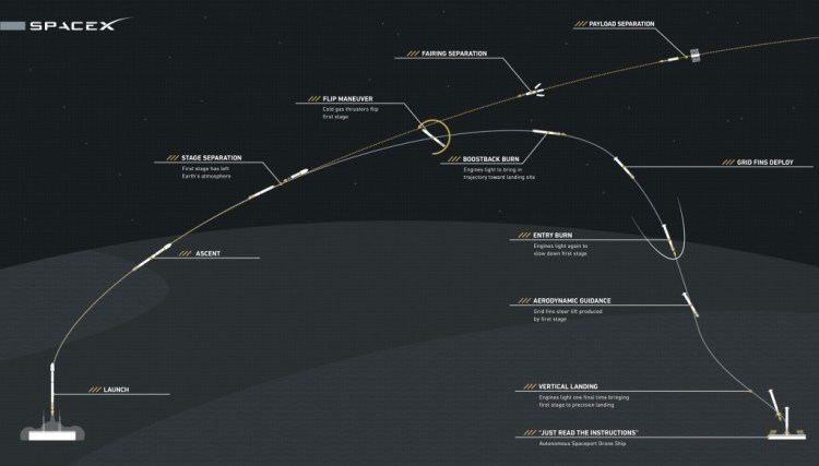 Broad outlay of how SpaceX's attempt to recover Falcon's first-stage will work. Credit: SpaceX
