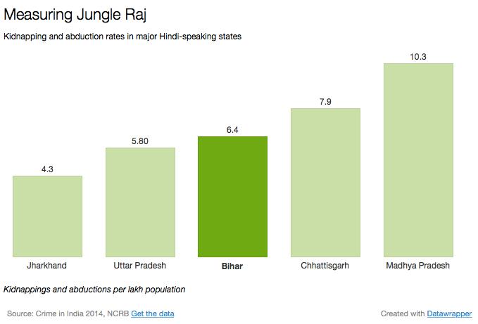 Measuring jungle raj. Source: chunauti.org