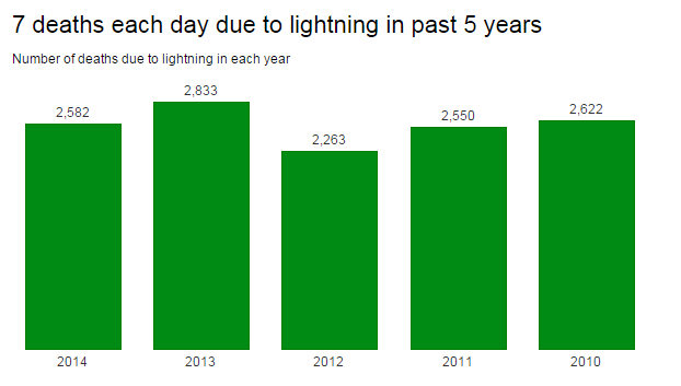 Seven deaths a day due to lightning, in 2010-2015. Source: NCRB