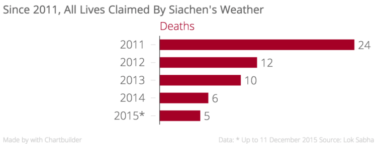 Since_2011,_All_Lives_Claimed_By_Siachen's_Weather_Deaths_chartbuilder
