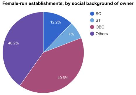 Source: Sixth Economic Census