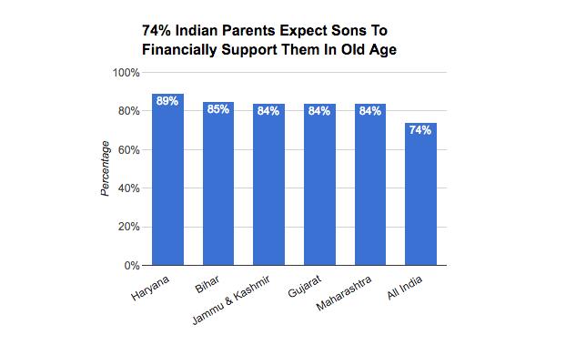 Source: India Human Development Survey