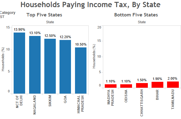 ST households paying income tax. Source: Socio-economic Caste Census/indiaspend.com