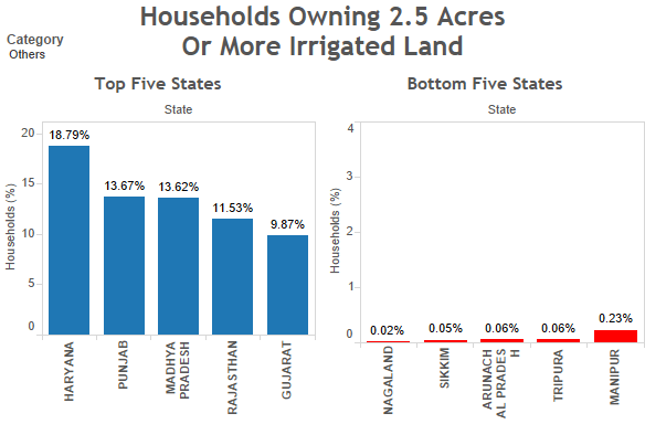 'Others' households owning 2.5 acres or more irrigated land. Source: Socio-economic Caste Census/indiaspend.com