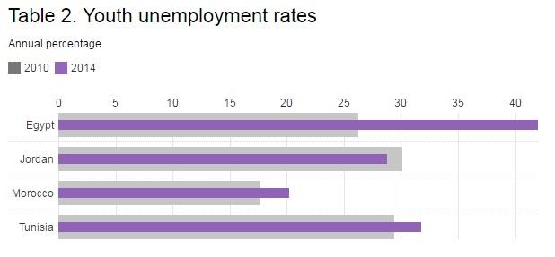 Source: World Bank's World Development Indicators