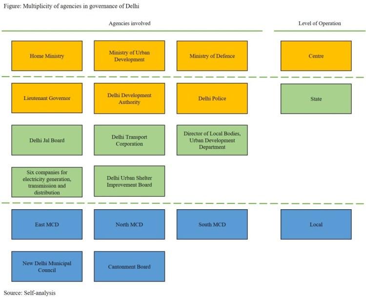 Multiplicity of agencies