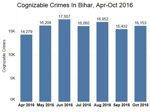 Cognisable crimes in Bihar, April- October 2016. Source: Bihar police